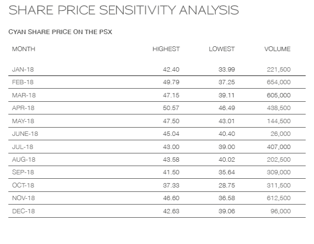 share-price-sensitivity-analysis